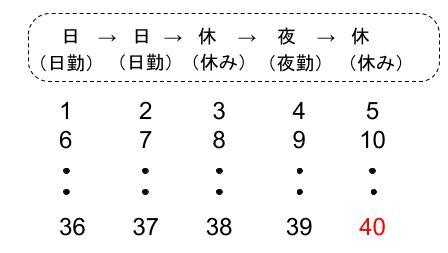 中学数学・高校受験chu-su- 規則性・15