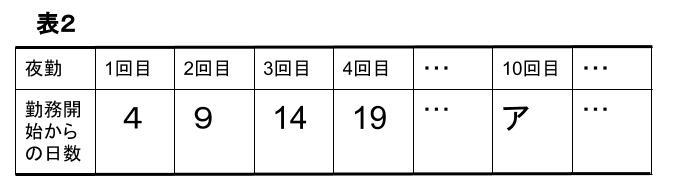 中学数学・高校受験chu-su- 規則性・23