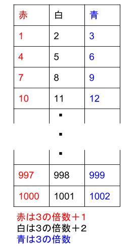 中学数学・高校受験chu-su- 規則性・16