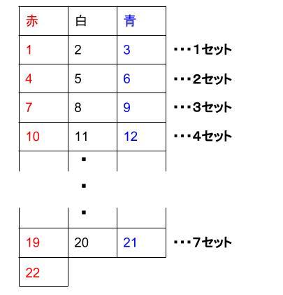 中学数学・高校受験chu-su- 規則性・17